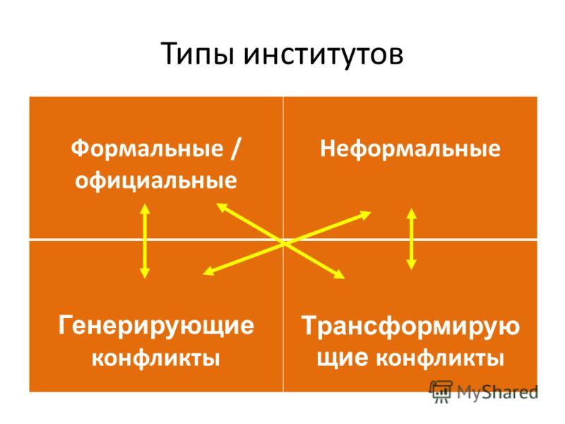 Типы институтов Формальные / официальные Неформальные Генерирующие конфликты Трансформирую щие конфликты