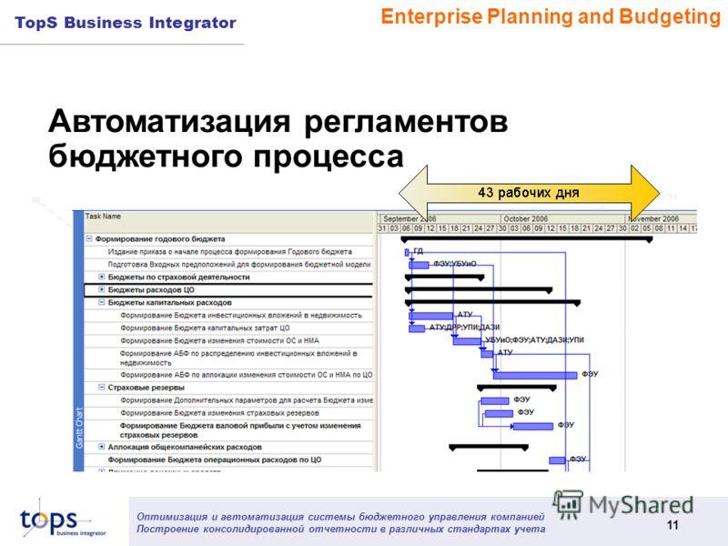 Оптимизация и автоматизация системы бюджетного управления компанией Построение консолидированной отчетности в различных стандартах учета 11 TopS Business Integrator Автоматизация регламентов бюджетного процесса Enterprise Planning and Budgeting