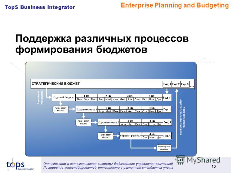 Оптимизация и автоматизация системы бюджетного управления компанией Построение консолидированной отчетности в различных стандартах учета 13 TopS Business Integrator Поддержка различных процессов формирования бюджетов Enterprise Planning and Budgeting