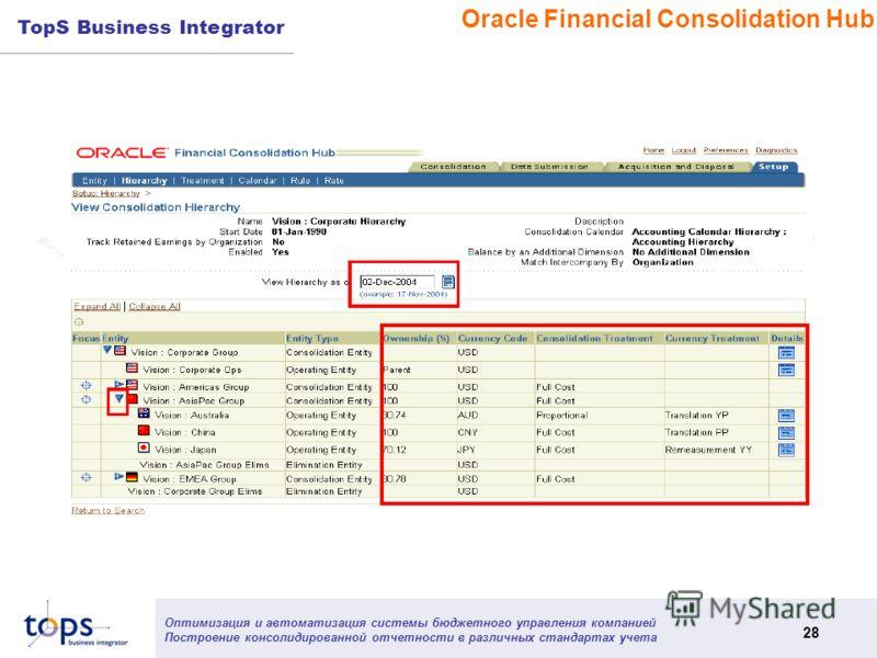 Оптимизация и автоматизация системы бюджетного управления компанией Построение консолидированной отчетности в различных стандартах учета 28 TopS Business Integrator Oracle Financial Consolidation Hub