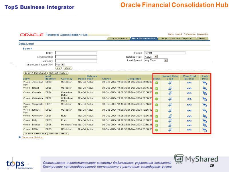 Оптимизация и автоматизация системы бюджетного управления компанией Построение консолидированной отчетности в различных стандартах учета 29 TopS Business Integrator Oracle Financial Consolidation Hub