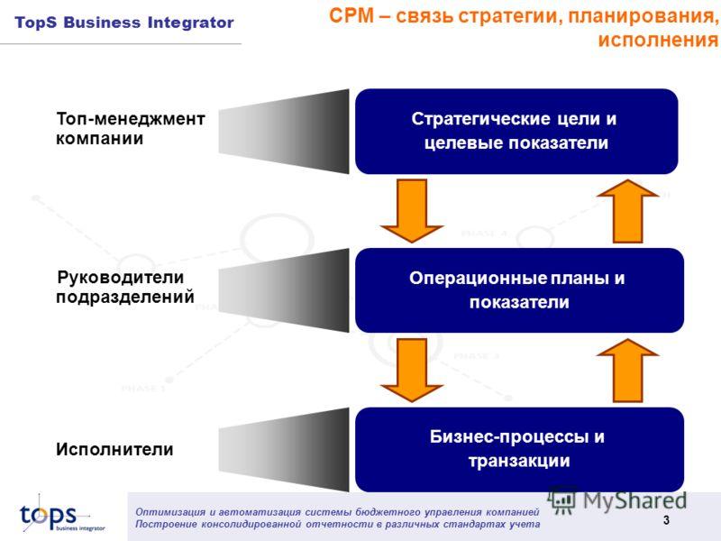 Оптимизация и автоматизация системы бюджетного управления компанией Построение консолидированной отчетности в различных стандартах учета 3 TopS Business Integrator CPM – связь стратегии, планирования, исполнения Стратегические цели и целевые показате