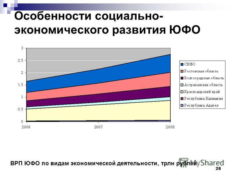 28 ВРП ЮФО по видам экономической деятельности, трлн рублей Особенности социально- экономического развития ЮФО