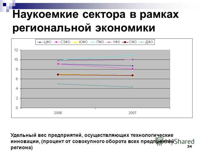 34 Наукоемкие сектора в рамках региональной экономики Удельный вес предприятий, осуществляющих технологические инновации, (процент от совокупного оборота всех предприятий региона)