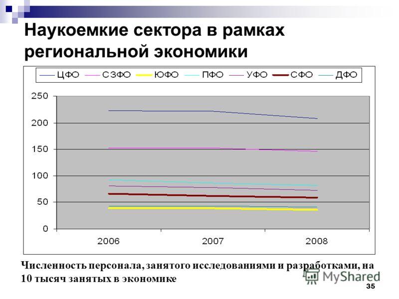 35 Численность персонала, занятого исследованиями и разработками, на 10 тысяч занятых в экономике Наукоемкие сектора в рамках региональной экономики