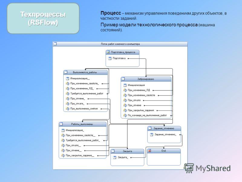 Процесс – механизм управления поведением других объектов, в частности заданий. Пример модели технологического процесса (машина состояний).