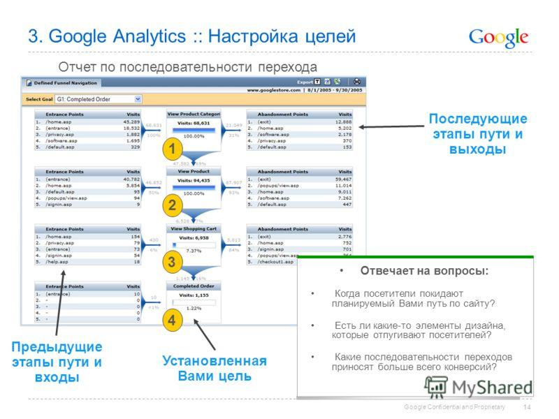 Google Confidential and Proprietary 14 3. Google Analytics :: Настройка целей Отчет по последовательности перехода Отвечает на вопросы: Когда посетители покидают планируемый Вами путь по сайту? Есть ли какие-то элементы дизайна, которые отпугивают по