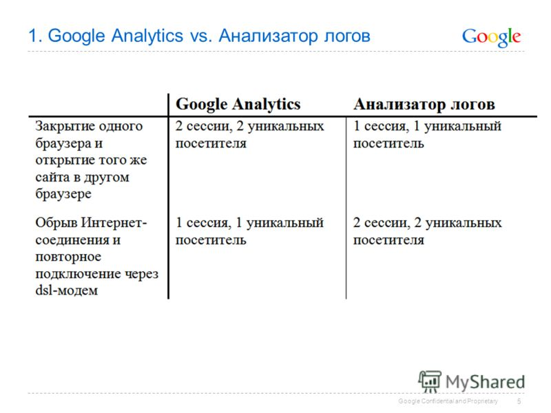 Google Confidential and Proprietary 5 1. Google Analytics vs. Анализатор логов