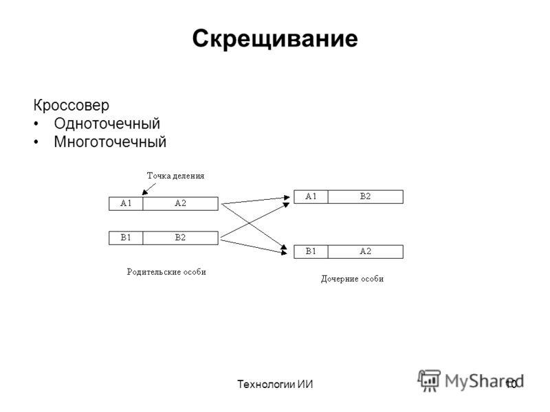 Технологии ИИ10 Скрещивание Кроссовер Одноточечный Многоточечный
