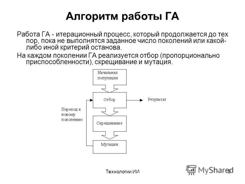 Технологии ИИ5 Алгоритм работы ГА Работа ГА - итерационный процесс, который продолжается до тех пор, пока не выполнятся заданное число поколений или какой- либо иной критерий останова. На каждом поколении ГА реализуется отбор (пропорционально приспос