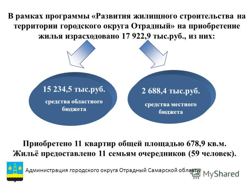 В рамках программы «Развития жилищного строительства на территории городского округа Отрадный» на приобретение жилья израсходовано 17 922,9 тыс.руб., из них: 15 234,5 тыс.руб. средства областного бюджета 2 688,4 тыс.руб. средства местного бюджета Адм