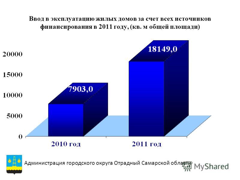 Ввод в эксплуатацию жилых домов за счет всех источников финансирования в 2011 году, (кв. м общей площади) Администрация городского округа Отрадный Самарской области