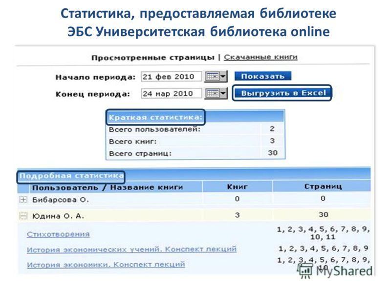 Статистика, предоставляемая библиотеке ЭБС Университетская библиотека online