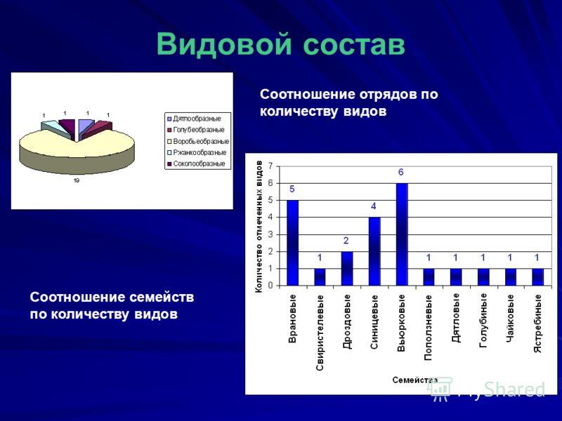 Видовой состав Соотношение отрядов по количеству видов Соотношение семейств по количеству видов