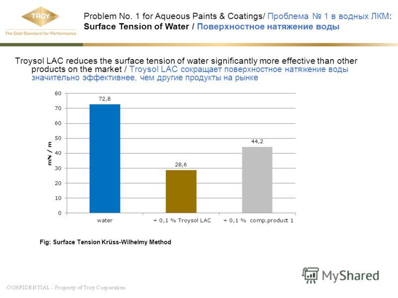 Troysol LAC reduces the surface tension of water significantly more effective than other products on the market / Troysol LAC сокращает поверхностное натяжение воды значительно эффективнее, чем другие продукты на рынке Problem No. 1 for Aqueous Paint