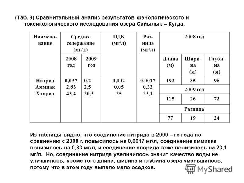 7 (Таб. 9) Сравнительный анализ результатов фенологического и токсикологического исследования озера Сайылык – Кугда. Наимено- вание Среднее содержание (мг/л) ПДК (мг/л) Раз- ница (мг/л) 2008 год 2008 год 2009 год Длина (м) Шири- на (м) Глуби- на (м)