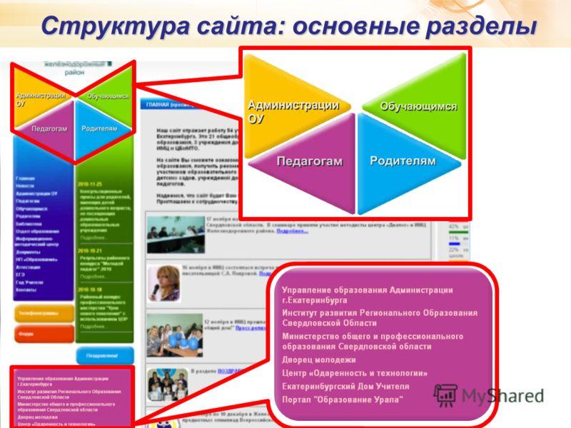 Структура сайта: основные разделы 7