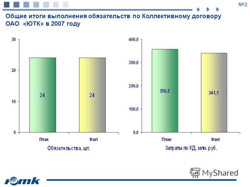 2 Общие итоги выполнения обязательств по Коллективному договору ОАО «ЮТК» в 2007 году