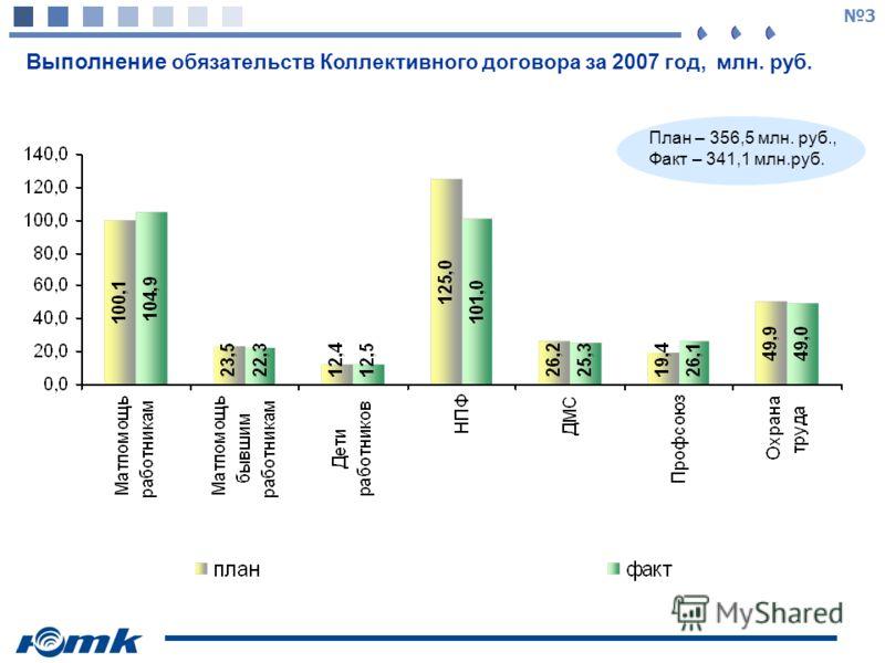 3 Выполнение обязательств Коллективного договора за 2007 год, млн. руб. План – 356,5 млн. руб., Факт – 341,1 млн.руб.