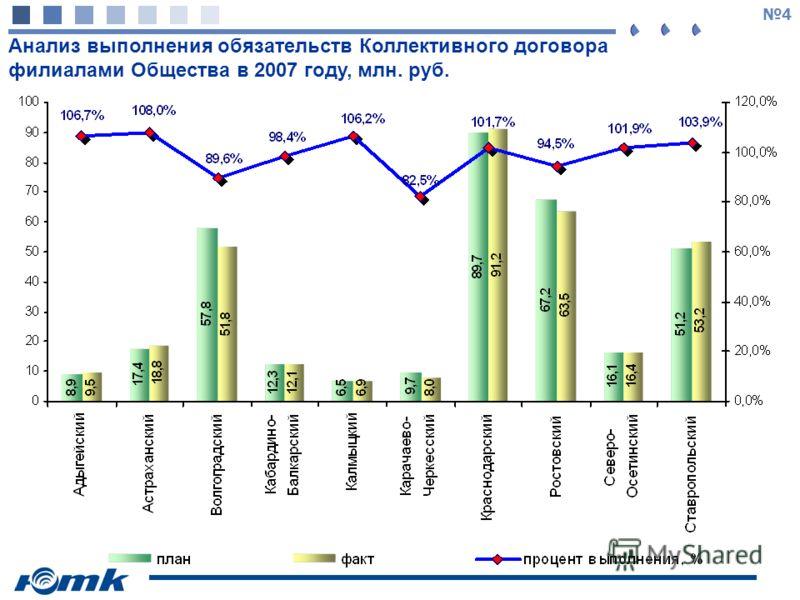 4 Анализ выполнения обязательств Коллективного договора филиалами Общества в 2007 году, млн. руб.