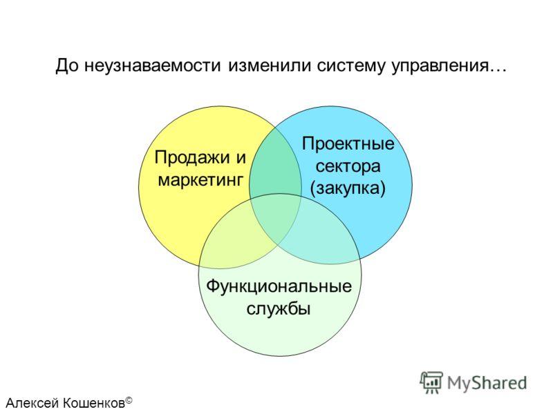 Функциональные службы Проектные сектора (закупка) Продажи и маркетинг До неузнаваемости изменили систему управления…