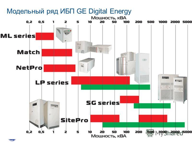 Модельный ряд ИБП GE Digital Energy