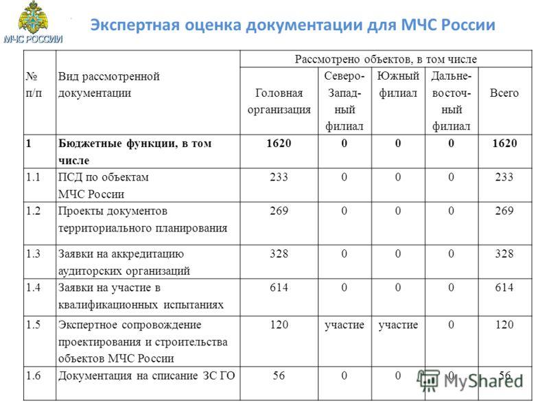 Экспертная оценка документации для МЧС России п/п Вид рассмотренной документации Рассмотрено объектов, в том числе Головная организация Северо- Запад- ный филиал Южный филиал Дальне- восточ- ный филиал Всего 1 Бюджетные функции, в том числе 1620000 1