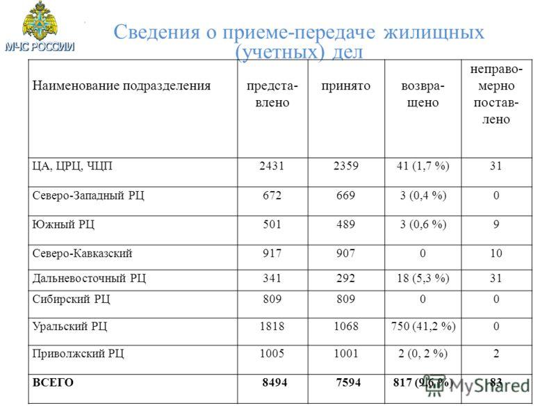 Сведения о приеме-передаче жилищных (учетных) дел Наименование подразделенияпредста- влено принятовозвра- щено неправо- мерно постав- лено ЦА, ЦРЦ, ЧЦП2431235941 (1,7 %)31 Северо-Западный РЦ6726693 (0,4 %)0 Южный РЦ5014893 (0,6 %)9 Северо-Кавказский9