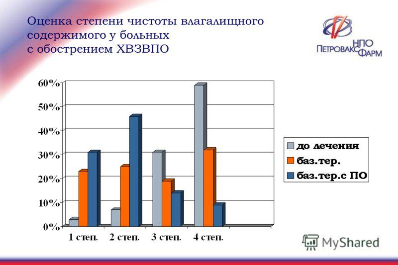 Оценка степени чистоты влагалищного содержимого у больных с обострением ХВЗВПО