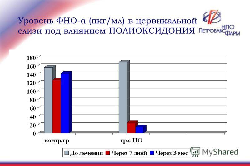 Уровень ФНО-α (пкг/мл) в цервикальной слизи под влиянием ПОЛИОКСИДОНИЯ