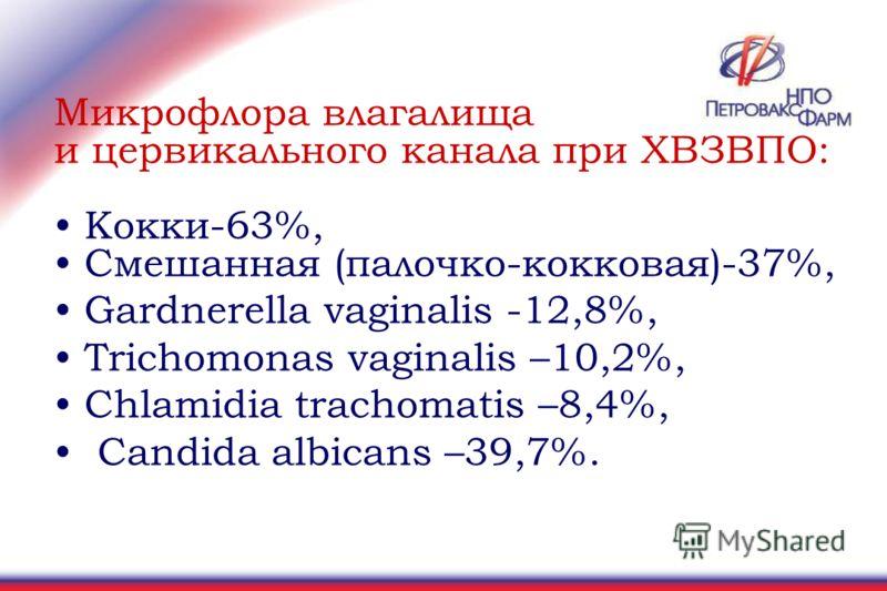 Микрофлора влагалища и цервикального канала при ХВЗВПО: Кокки-63%, Смешанная (палочко-кокковая)-37%, Gardnerella vaginalis -12,8%, Trichomonas vaginalis –10,2%, Chlamidia trachomatis –8,4%, Candida albicans –39,7%.