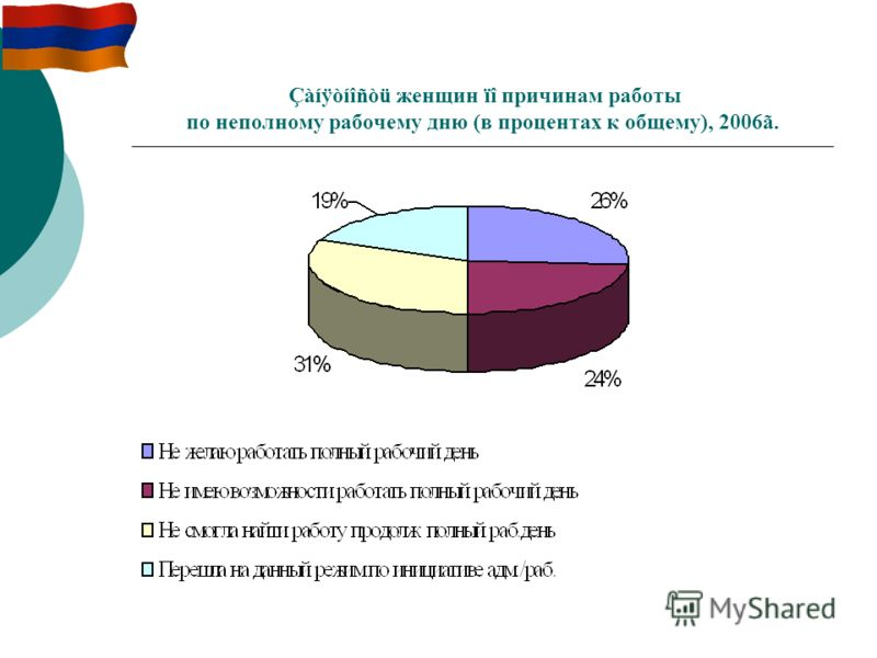 Çàíÿòíîñòü женщин ïî причинам работы по неполному рабочему дню (в процентах к общему), 2006ã.