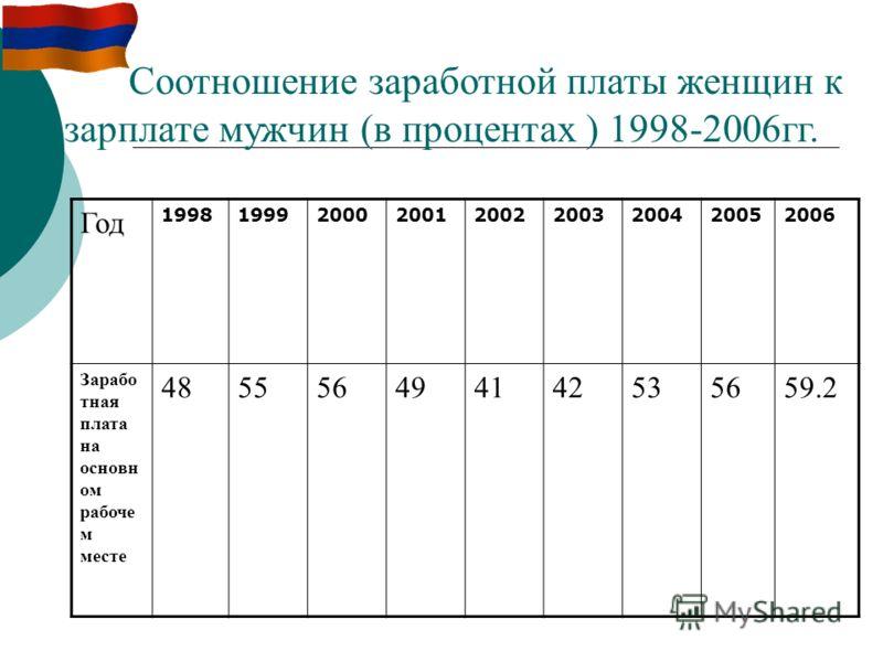 Год 199819992000200120022003200420052006 Зарабо тная плата на основн ом рабоче м месте 485556494142535659.2 Соотношение заработной платы женщин к зарплате мужчин (в процентах ) 1998-2006гг.