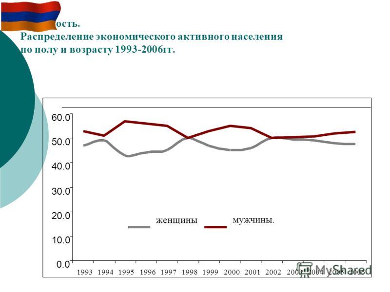 Занятность. Распределение экономического активного населения по полу и возрасту 1993-2006гг. женщины мужчины. 0.0 10.0 20.0 30.0 40.0 50.0 60.0 19931994199519961997199819992000200120022003200420052006