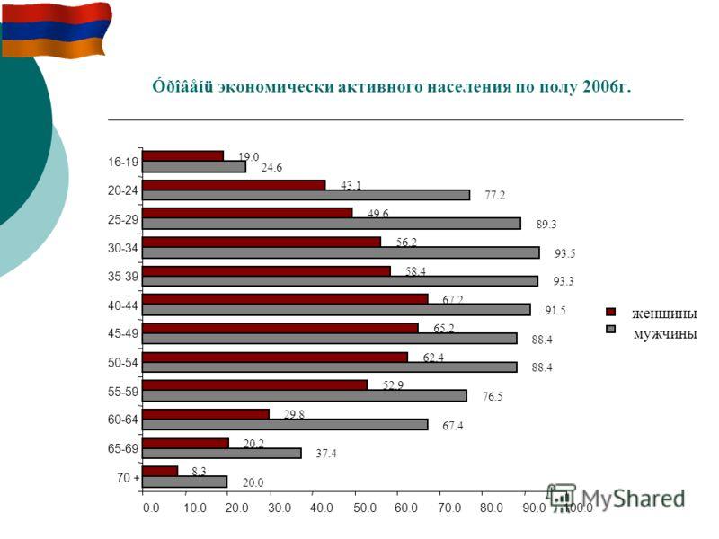 Óðîâåíü экономически активного населения по полу 2006г. женщины