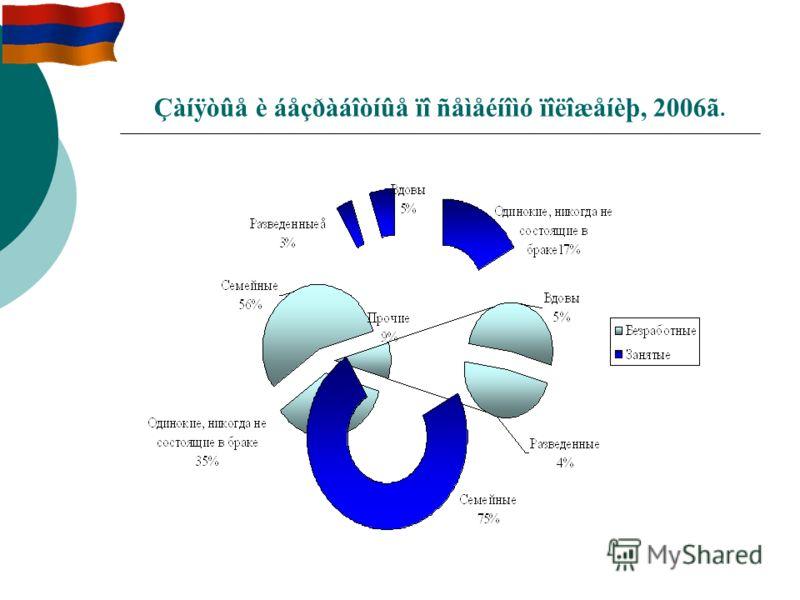 Çàíÿòûå è áåçðàáîòíûå ïî ñåìåéíîìó ïîëîæåíèþ, 2006ã.
