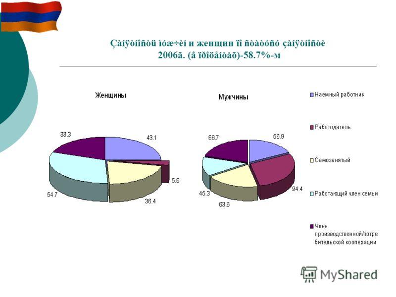 Çàíÿòíîñòü ìóæ÷èí и женщин ïî ñòàòóñó çàíÿòíîñòè 2006ã. (â ïðîöåíòàõ)-58.7%-м