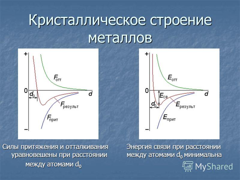 Кристаллическое строение металлов Силы притяжения и отталкивания Энергия связи при расстоянии уравновешены при расстоянии между атомами d 0 минимальна между атомами d 0 между атомами d 0