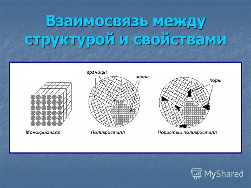 Взаимосвязь между структурой и свойствами