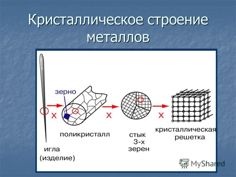 Презентация на тему МАТЕРИАЛОВЕДЕНИЕ ТЕХНОЛОГИЯ КОНСТРУКЦИОННЫХ  8 Кристаллическое строение металлов