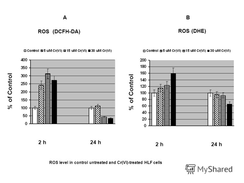 % of Control ROS (DCFH-DA) ROS (DHE) 2 h 24 h 2 h 24 h AB ROS level in control untreated and Cr(VI)-treated HLF cells