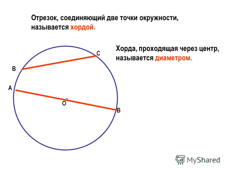Определение окружности А Окружностью называется фигура, которая состоит из всех точек плоскости, равноудаленных от одной данной точки. О Точка О – центр окружности. Расстояние от точек окружности до ее центра называется радиусом окружности. Радиус