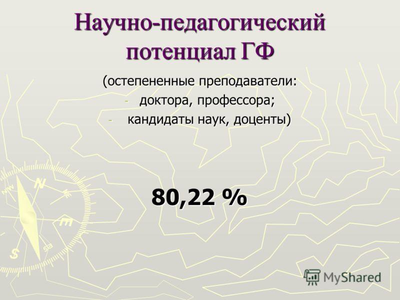 Научно-педагогический потенциал ГФ (остепененные преподаватели: - доктора, профессора; - кандидаты наук, доценты) 80,22 %