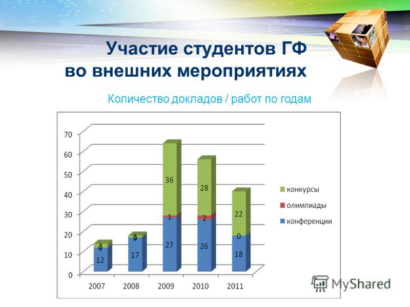 LOGO www.themegallery.com Участие студентов ГФ во внешних мероприятиях Количество докладов / работ по годам