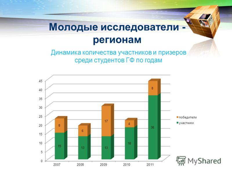 LOGO www.themegallery.com Молодые исследователи - регионам Динамика количества участников и призеров среди студентов ГФ по годам