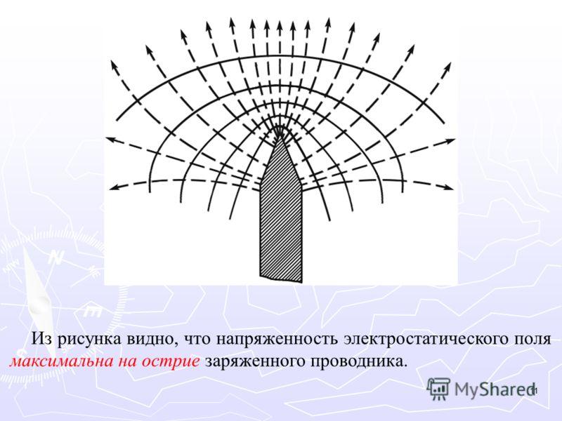 Из рисунка видно, что напряженность электростатического поля максимальна на острие заряженного проводника. 11