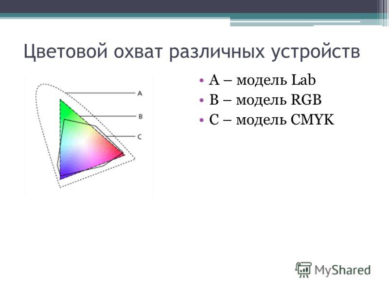 А – модель Lab B – модель RGB С – модель CMYK Цветовой охват различных устройств