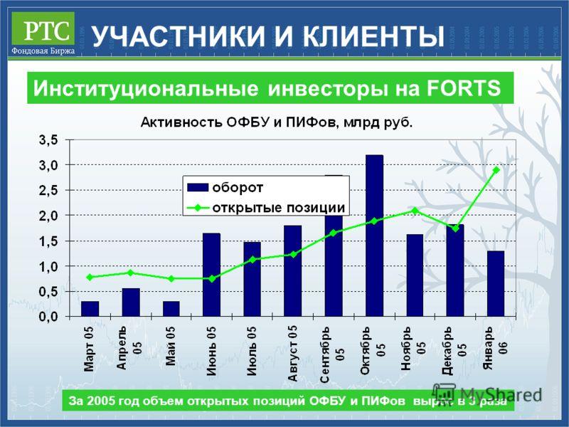 Институциональные инвесторы на FORTS За 2005 год объем открытых позиций ОФБУ и ПИФов вырос в 3 раза УЧАСТНИКИ И КЛИЕНТЫ