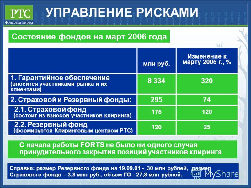 УПРАВЛЕНИЕ РИСКАМИ С начала работы FORTS не было ни одного случая принудительного закрытия позиций участников клиринга млн руб. Изменение к марту 2005 г., % 1. Гарантийное обеспечение (вносится участниками рынка и их клиентами) 8 334320 2. Страховой