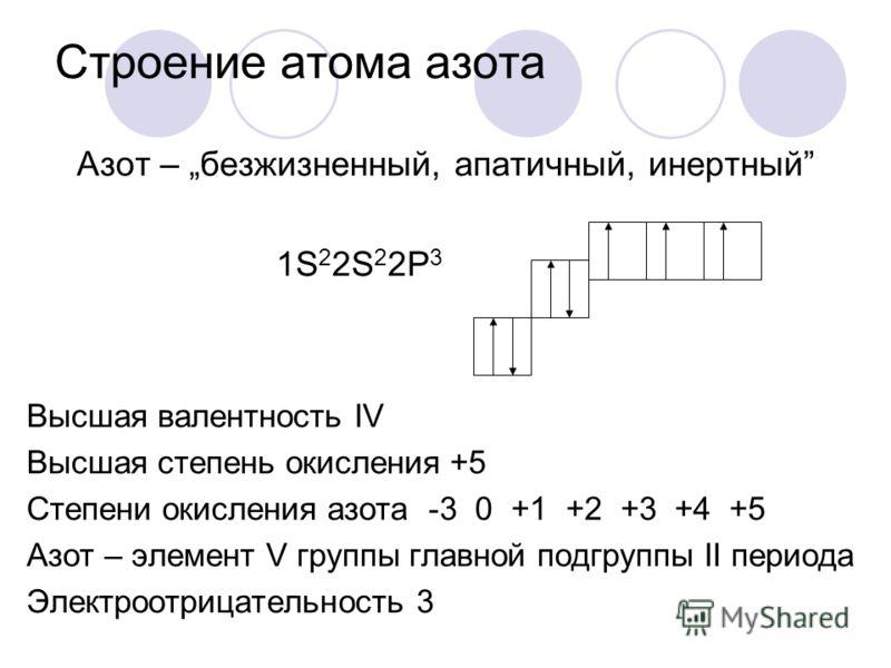 Строение атома азота Азот – безжизненный, апатичный, инертный 1S 2 2S 2 2P 3 Высшая валентность IV Высшая степень окисления +5 Степени окисления азота -3 0 +1 +2 +3 +4 +5 Азот – элемент V группы главной подгруппы II периода Электроотрицательность 3
